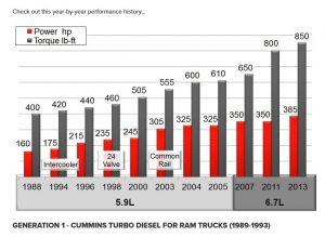 Cummins 5.9 Horsepower History Chart