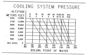 Cooling System Altitude Pressure Chart